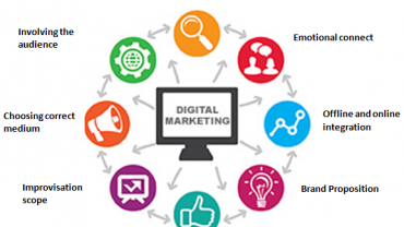 Structured Digital Marketing Approach That Appeals To The Heart And Mind